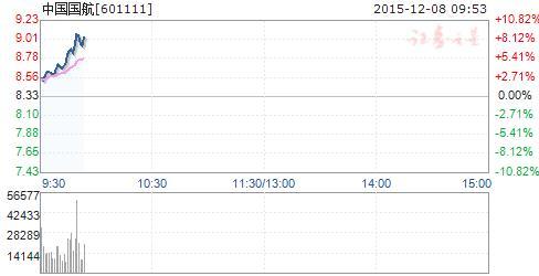 中国国航股票,快讯:民航机场拉升 中国国航冲击涨停