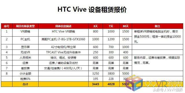 vr设备租赁,想玩VR别叫妈,租套HTC Vive回家还包安装