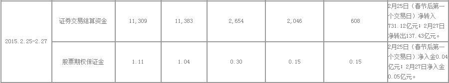 中国证券投资者保护网,上周保证金净流入608亿元 节后首日转入731亿元
