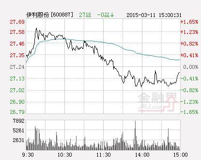 伊利股份股票,收盘:伊利股份涨3.12%报29.45元 换手4.84%