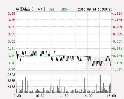 中国铝业股票,有色金属板块走强 中国铝业逼近涨停