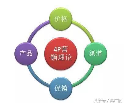 4Ps营销理论,不花钱就能学到的MBA课程8(4P营销)