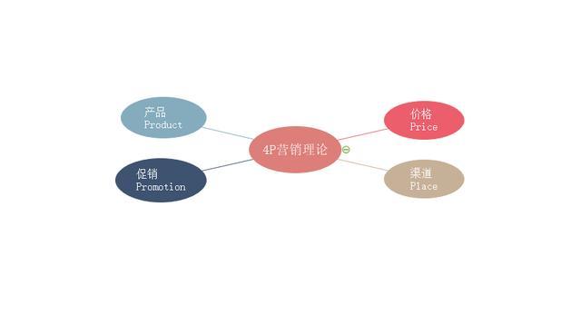 市场营销4p,常用的数据分析方法论4——4P营销理论