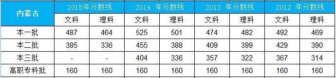 2015年高考成绩查询,2012-2015年各省录取分数线汇总(收藏)