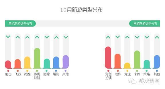 360网页游戏,360游戏发布10月手游指数报告:RPG猛增,用户细分愈加明显