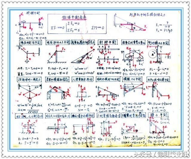 高级教师物理笔记!堪称最牛、最简物理笔记!(高中物理老版本)