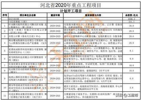 投资河北,总投资近2万亿,河北省2020年重点工程项目清单(共536个)