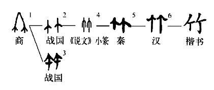 """笃怎么读,「超百科5251」""""竹築筑竺䈞篤-笃「矗」""""字族?"""