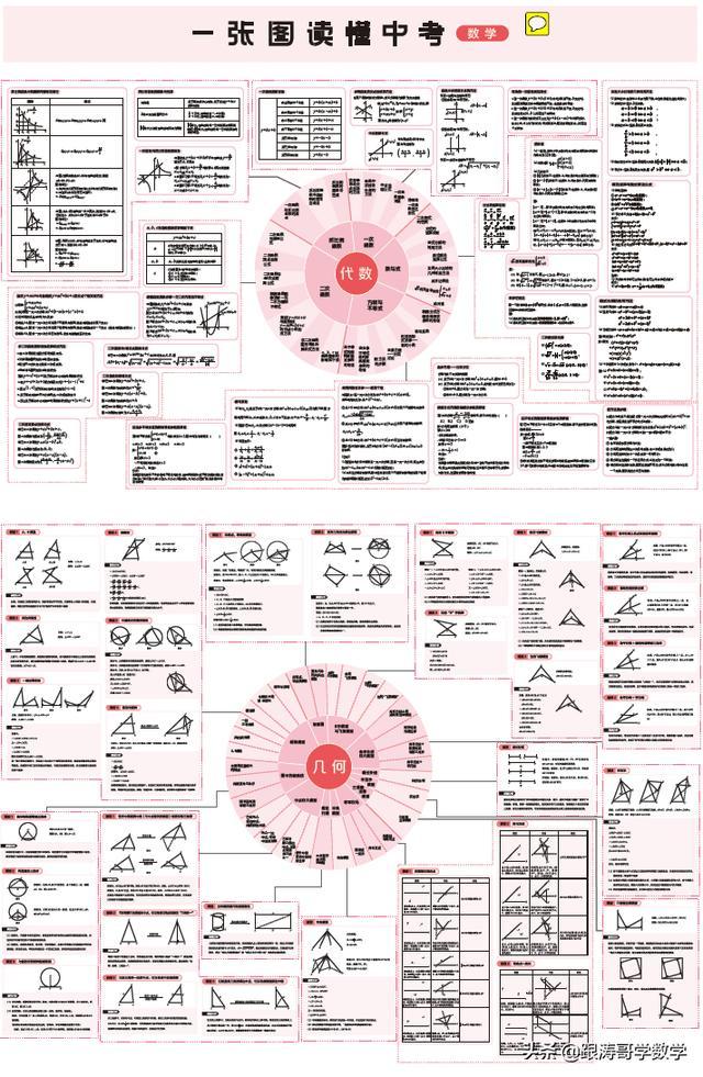 《初中数学模型一张图》高清大图,可下载,再次分享