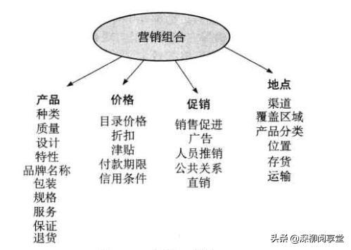 4P营销理论,重新定义营销中的4P理论