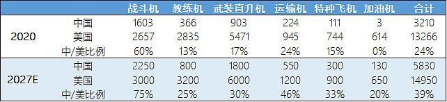 航发动力总市值室内空间计算