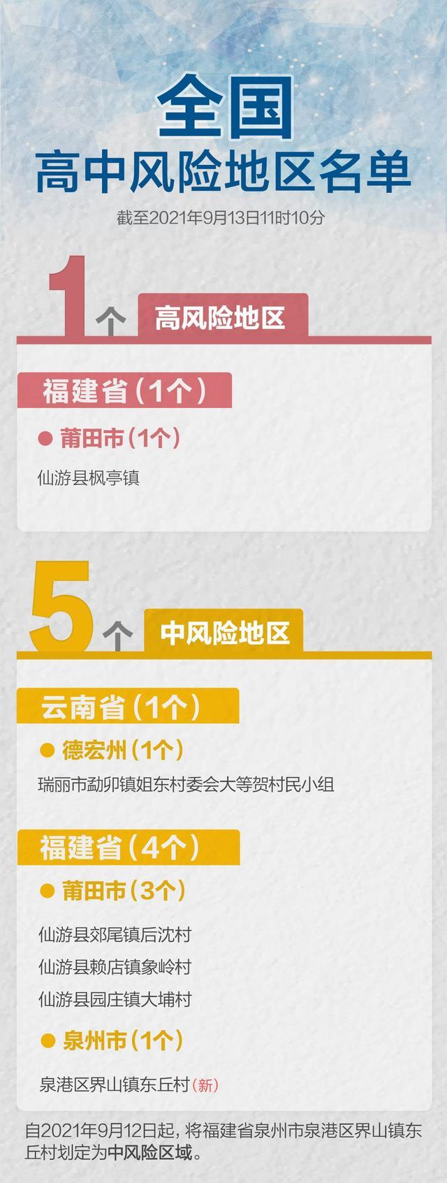 最新!福建泉州一地升级,全国现有高中风险区1+5个 全球新闻风头榜 第1张
