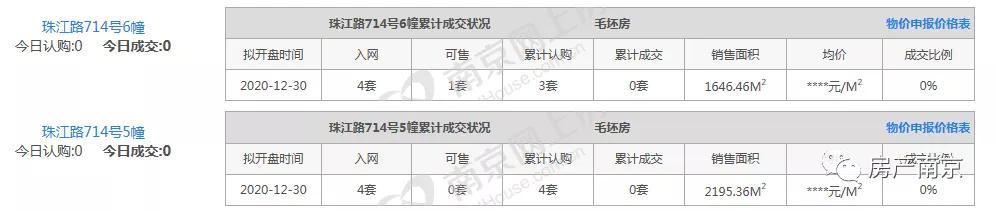 南京房产网,8家楼盘0成交!刚刚,南京真实去化数据曝光