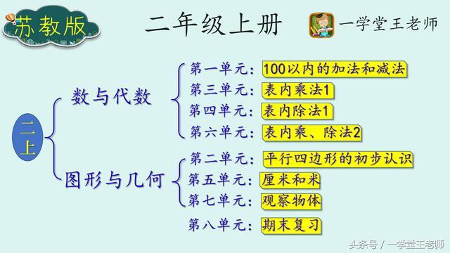 王老师数学小观点~苏教版二年级上册如何预习?你的方法对吗