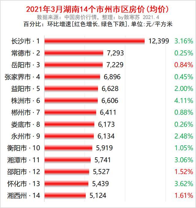 2021年3月湖南14个地市级之上大城市(自治区)城区房子价