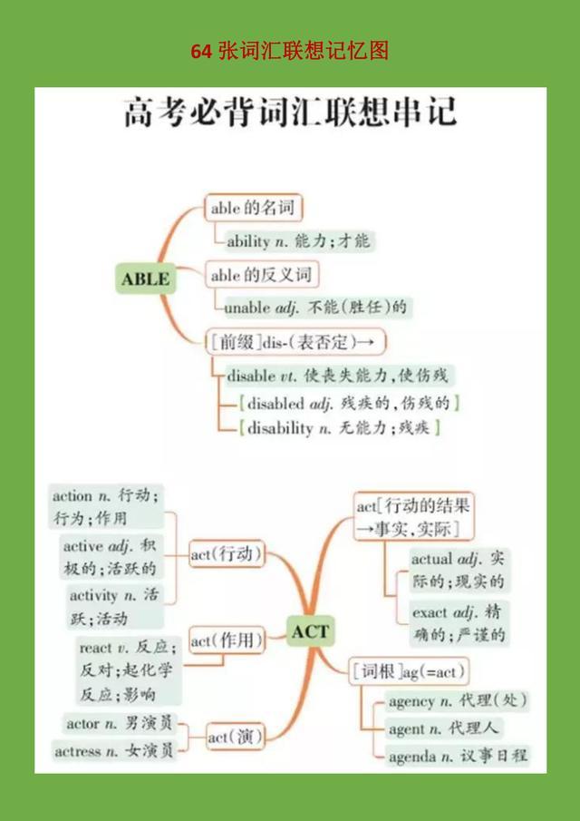 高中英语:64张词汇联想记忆表,记不住英语语句的建议收藏