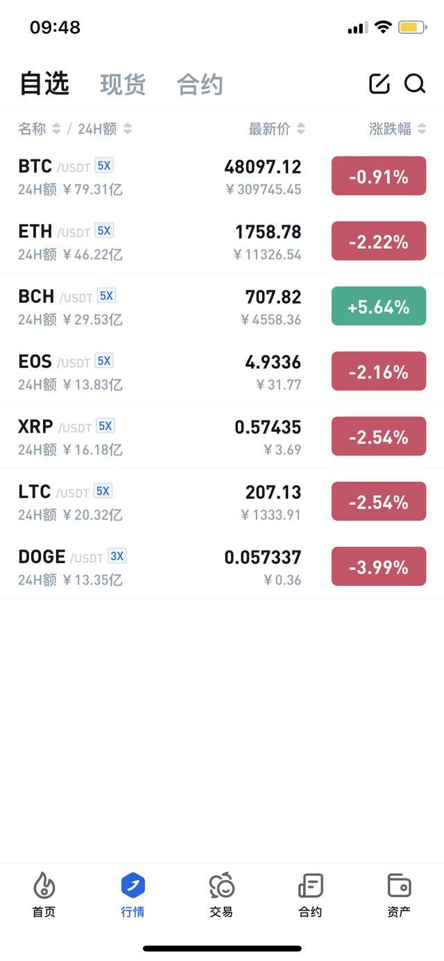 BTC日内股票短线跌穿47700美元价位,日内下滑1