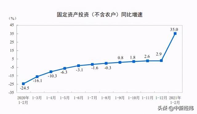 固定资产投资,前两月全国固定资产投资同比增35.0%,外商企业投资增22.9%