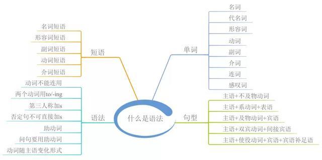 23张英语语法知识汇总导图,对孩子记忆理解英语语法有帮助