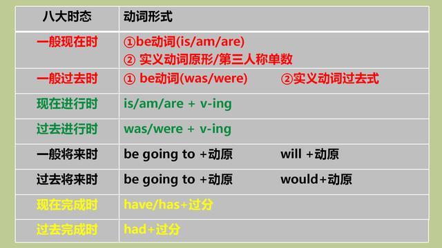 初中英语8大时态详细讲解与误区分析,仅此一份,建议收藏