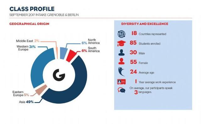 市场营销的论文,格勒高商市场营销管理硕士-- 偏向数字化营销的领先课程