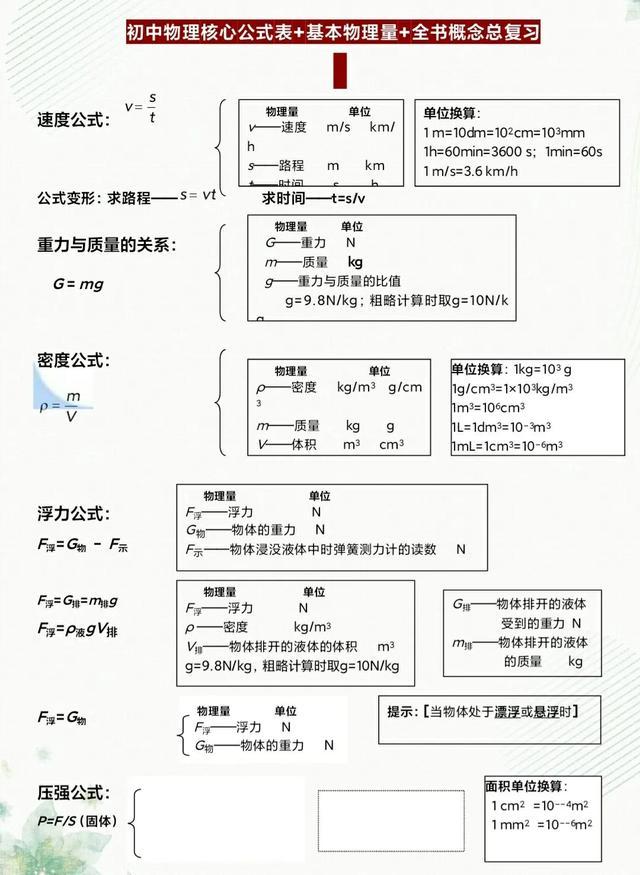 初中物理核心公式表+基本物理量+全书概念复习
