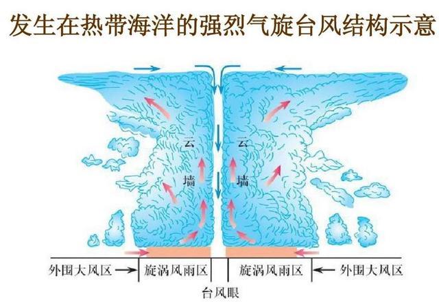 高中地理——每日讲1题(台风、气旋、滑坡、崩塌、泥石流)