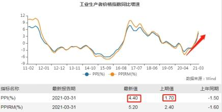 圆融投资,这个指标仍在爆表!领先成长19.54%,周期股三个月也翻倍?