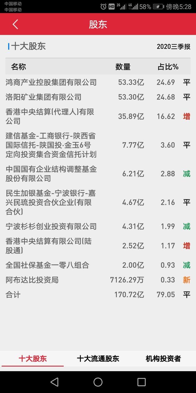 洛阳钼业股票,股票背后的故事-洛阳钼业