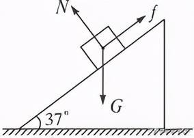 斜面物体受力分析。大全的物理知识,复杂变简单