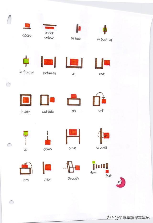 班主任:小学1-6 年级英语核心知识点浓缩整理成配图笔记 生动形象