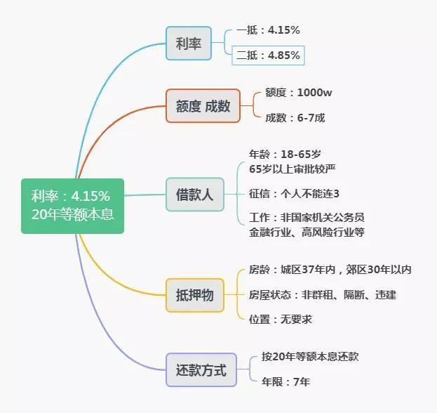 上海抵押贷:利率4.15%,20年等额本息,一抵二抵皆可操作