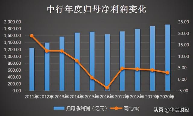 中国银行薪资最大的高层住宅并不是老总也不是银行行长