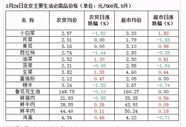 2020年一季度北京市高档写字楼销售市场净吸收量更新