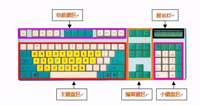 电脑键盘上每个键的作用(各区按键的用处及快捷方式)