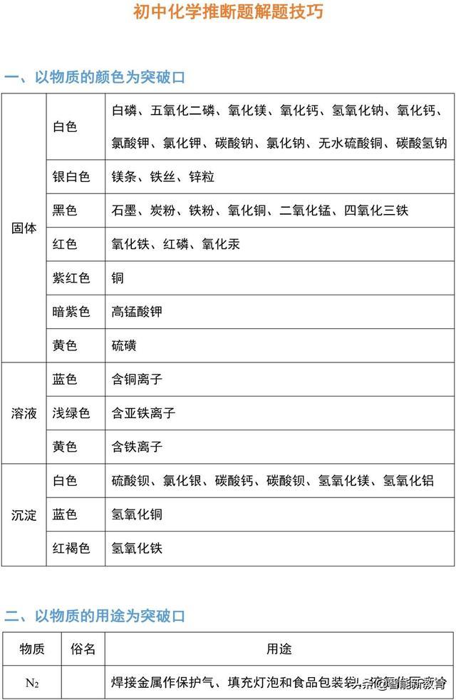九年级化学推断题解题技巧+中考真题精选10道(PDF版)