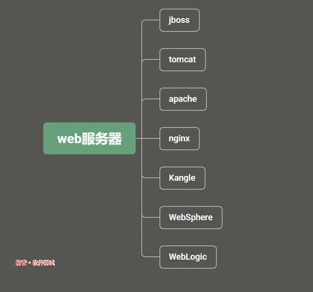web服务器有哪些,软件测试流程之web服务器要点