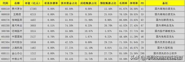 中国投资公司,两市最不缺钱的10大公司一览,茅台、海天、恒瑞、迈瑞都在其中