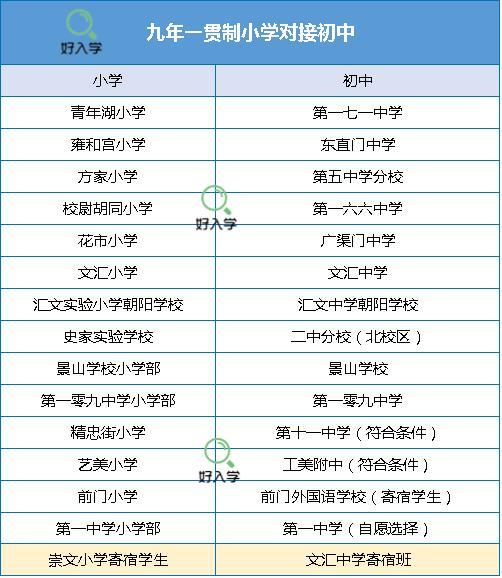 崇文小学,北京幼升小:2021东城区一贯制、定额直升校名单及学校评价