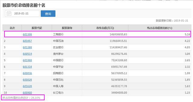 工商银行股票,中国工商银行是世界第一大银行,为什么它的市值那么低?