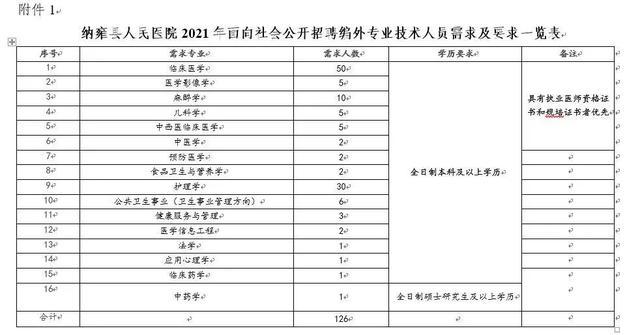 纳雍成绩查询,126名!纳雍县人民医院面向社会公开招聘编外专业技术人员