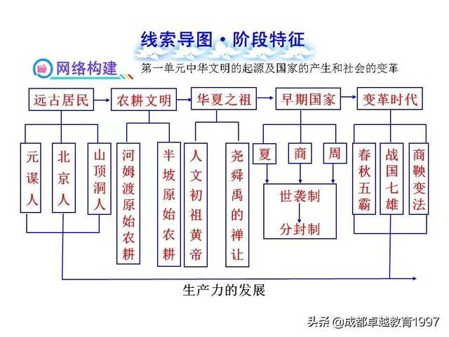 初中历史全部18个单元的线索思维导图(上)