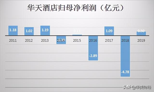 【财报分析】中国四大酒店餐厅上市企业