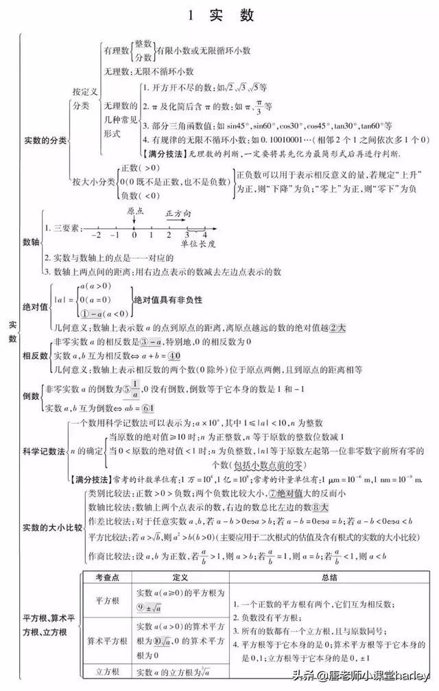 中考数学|27个重难点归纳与整理,既全面又集中,复习必看