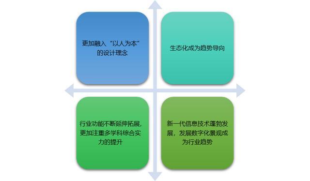 设计的特征,园林景观设计特征及四大主要发展趋势分析(附报告目录)