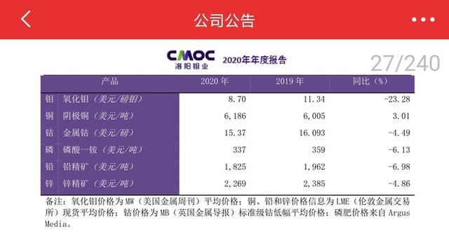 洛阳钼业(SH603993)$ 读有色板块的年度报告念什么?
