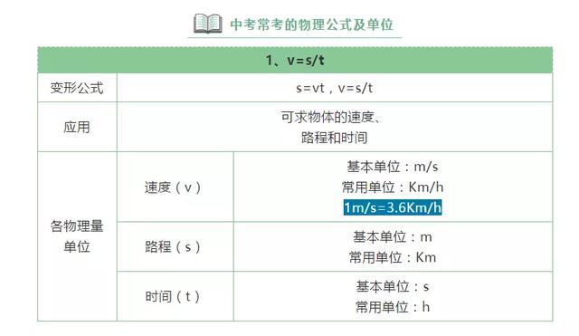 22组中考物理常用的公式及单位