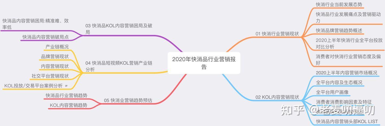 营销报告,《2020年快消品行业营销报告》:营销趋势逐渐线上化、视频化