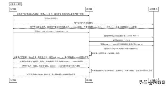 微博登录网页版,vue,django三方登陆——微博