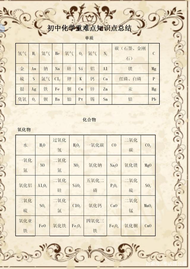初中化学:全册重难点知识点总结(表格版),赶紧为孩子打印